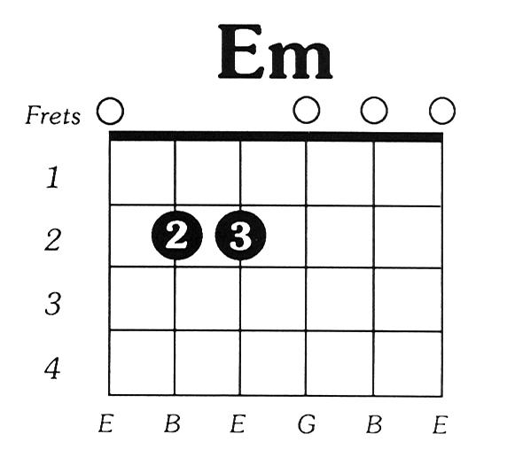 Acorde de Em (Mi menor) – Acorde de Mi Menor para guitarra ...